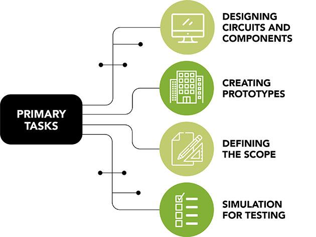 CAD Drafter Primary Tasks