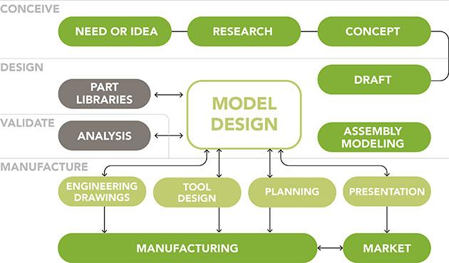 CAD Principles and Terminologies