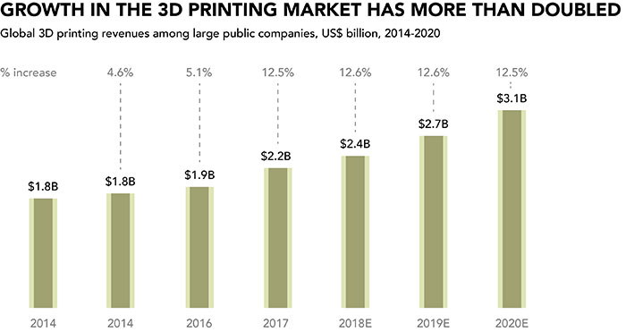 Growth In The 3D Printing