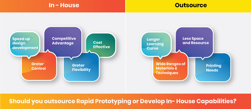 In-house vs. Outsourced Prototyping